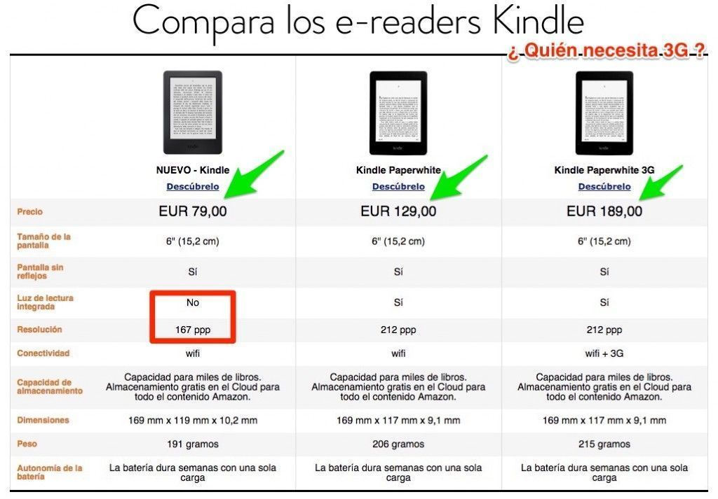 Comprar Kindle Paperwhite